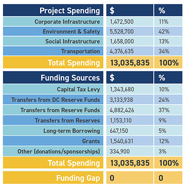 an image of table with the breakdown of the capital budget. If you'd like in an alternate format, contact info@lincoln.ca