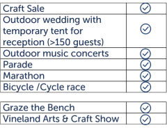 table outlining examples of what is considered a special event