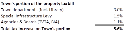 breakdown of town's portion of the bill